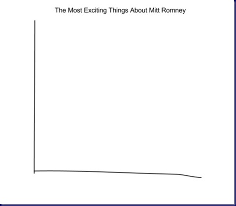 Most_exciting_things_about_Mitt_Romney