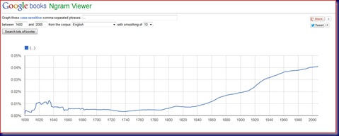 Ellipsis Usage Google Ngram