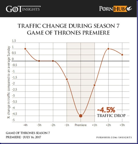 Pornhub Traffic During Game of Thrones Premier ilzjkgo8vf3kxpqb4ljz