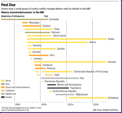 15-07-01, WSJ, Record Greek Default to the IMF