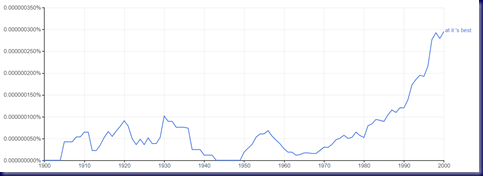 'At It's Best' Ngram Capture