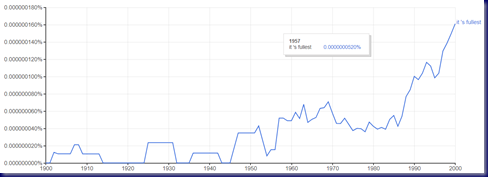 'It's Fullest' Ngram Capture