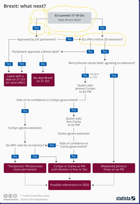 chartoftheday_19377_brexit_what_now_flowchart_2_n_UPDATE_19-10-28